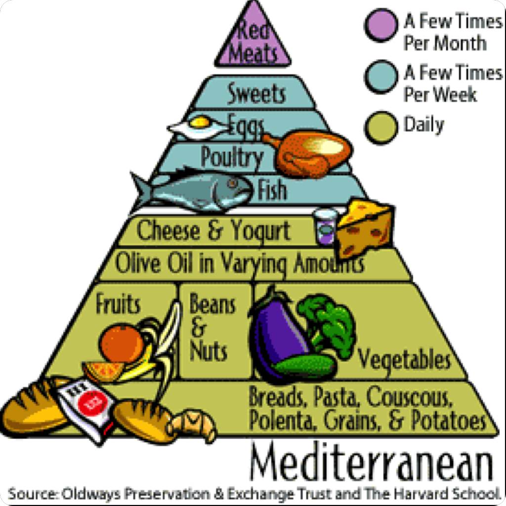 Mediterranean Diet To Combat Metabolic Syndrome